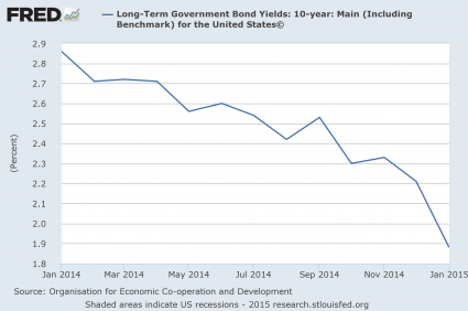 US 10 Year Yield 2014 And 2015